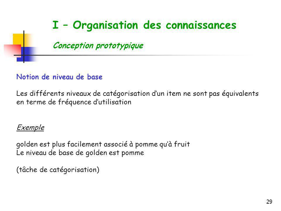 29 I – Organisation des connaissances Conception prototypique Notion de niveau de base Les différents niveaux de catégorisation dun item ne sont pas é
