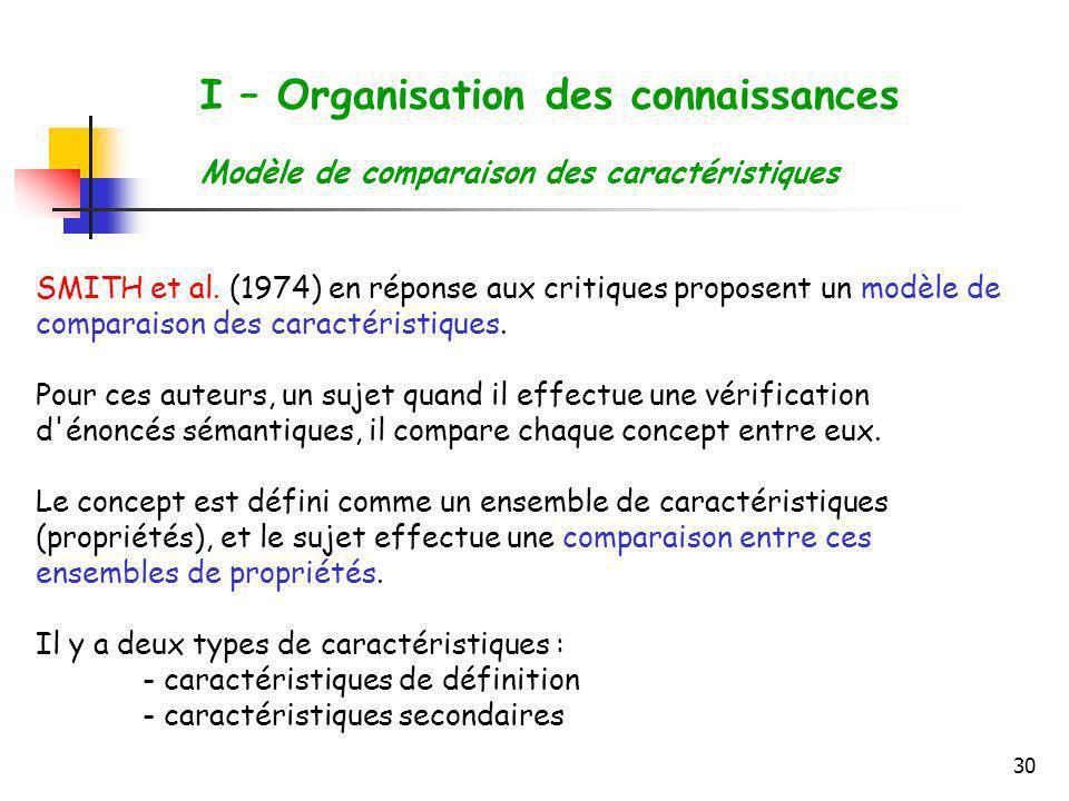 30 I – Organisation des connaissances Modèle de comparaison des caractéristiques SMITH et al. (1974) en réponse aux critiques proposent un modèle de c