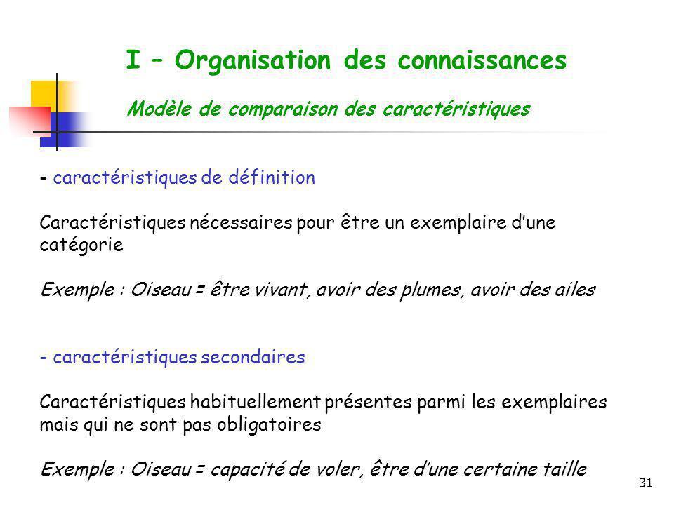 31 I – Organisation des connaissances Modèle de comparaison des caractéristiques - caractéristiques de définition Caractéristiques nécessaires pour êt