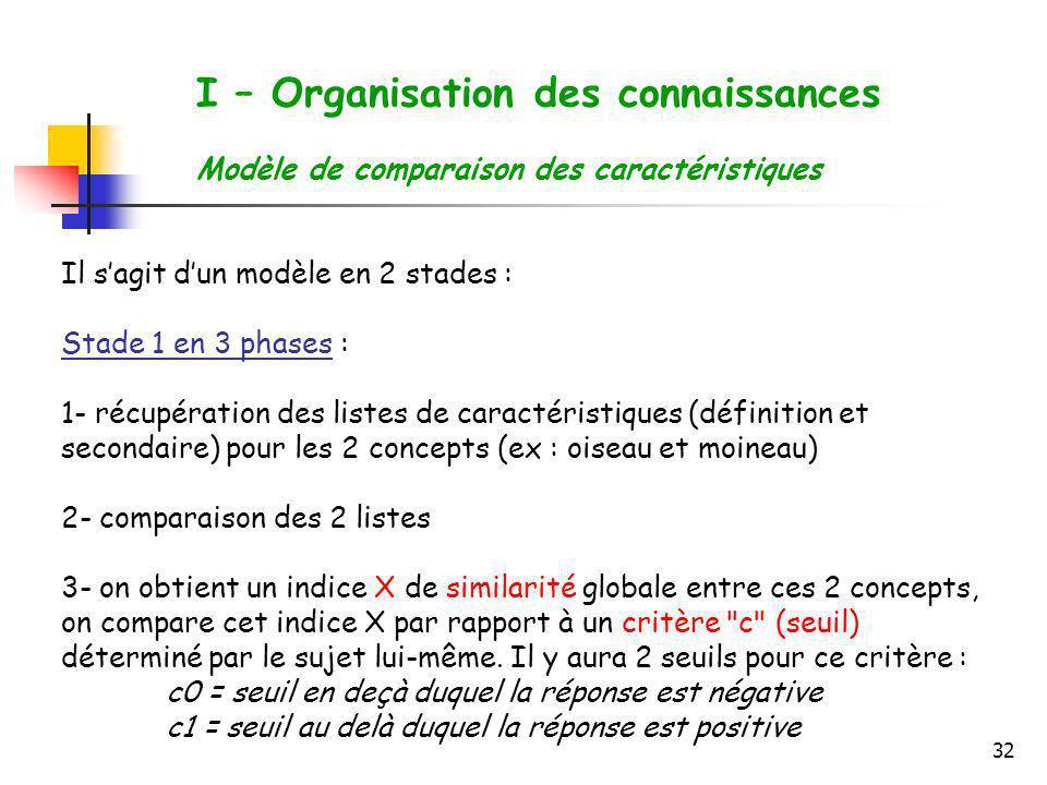 32 I – Organisation des connaissances Modèle de comparaison des caractéristiques Il sagit dun modèle en 2 stades : Stade 1 en 3 phases : 1- récupérati