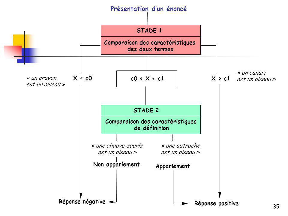 35 Réponse négative Réponse positive Non appariement Appariement STADE 2 Comparaison des caractéristiques de définition c0 < X < c1X > c1 X < c0 STADE