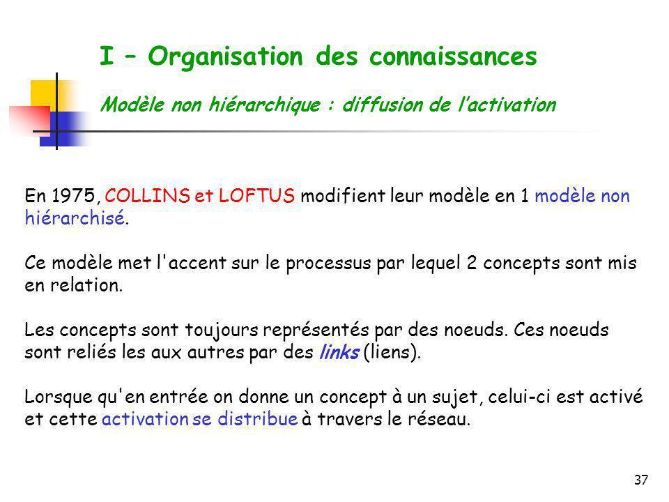 37 I – Organisation des connaissances Modèle non hiérarchique : diffusion de lactivation En 1975, COLLINS et LOFTUS modifient leur modèle en 1 modèle