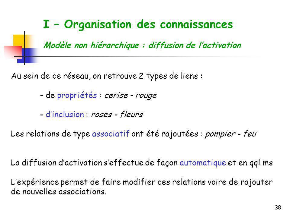38 I – Organisation des connaissances Modèle non hiérarchique : diffusion de lactivation Au sein de ce réseau, on retrouve 2 types de liens : - de pro