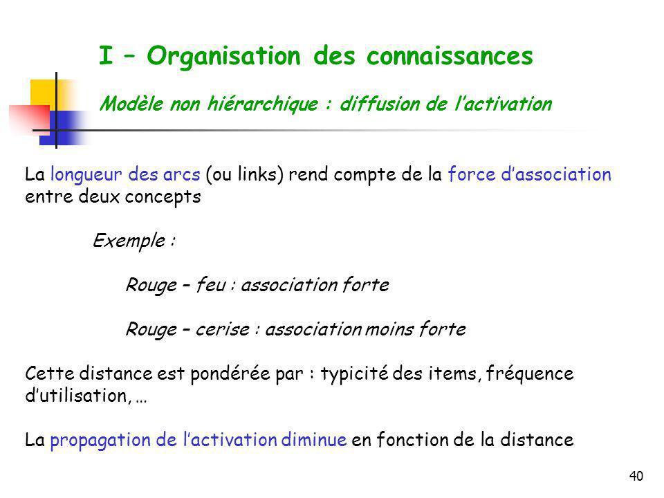 40 I – Organisation des connaissances Modèle non hiérarchique : diffusion de lactivation La longueur des arcs (ou links) rend compte de la force dasso