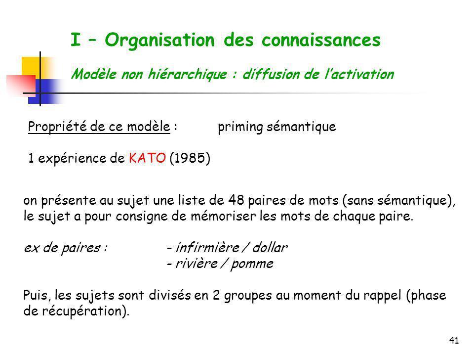 41 I – Organisation des connaissances Modèle non hiérarchique : diffusion de lactivation Propriété de ce modèle :priming sémantique 1 expérience de KA