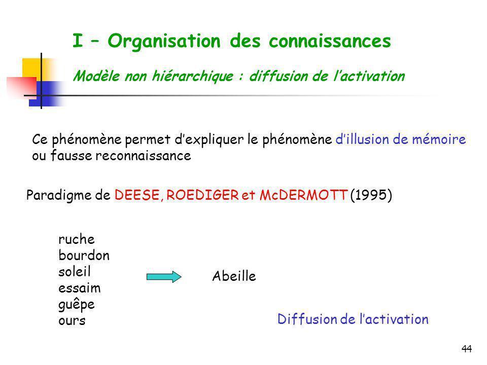 44 I – Organisation des connaissances Modèle non hiérarchique : diffusion de lactivation Ce phénomène permet dexpliquer le phénomène dillusion de mémo