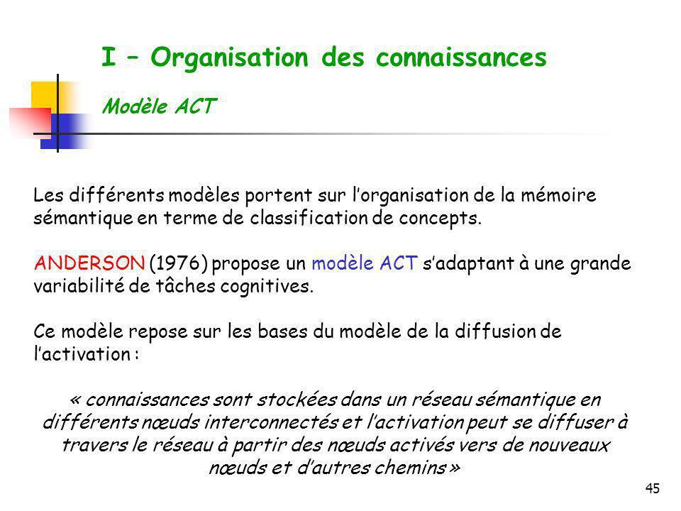 45 I – Organisation des connaissances Modèle ACT Les différents modèles portent sur lorganisation de la mémoire sémantique en terme de classification