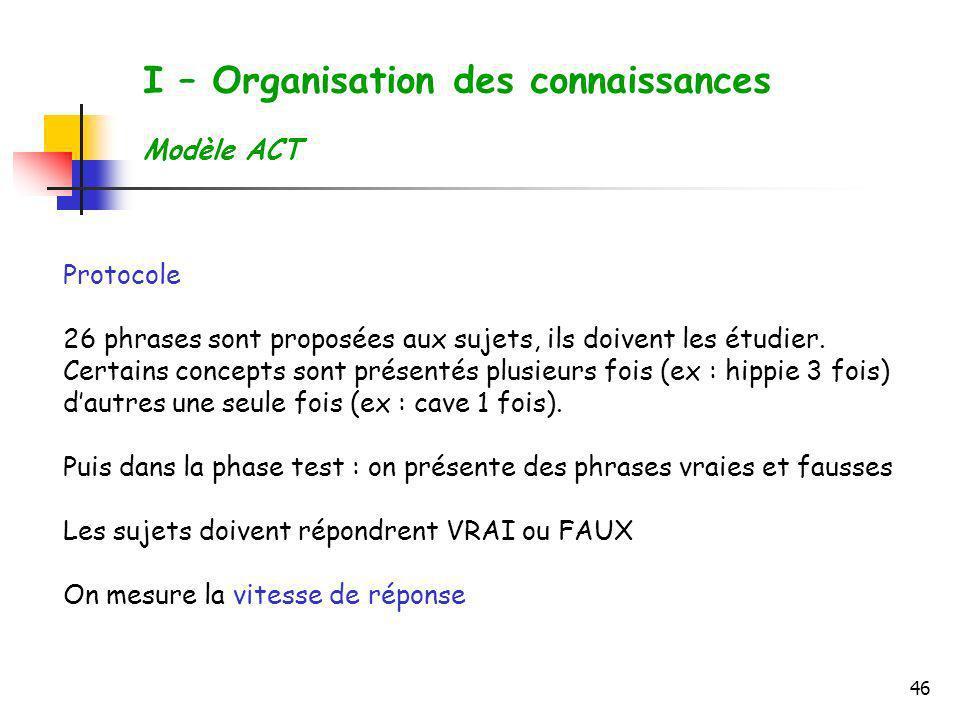 46 I – Organisation des connaissances Modèle ACT Protocole 26 phrases sont proposées aux sujets, ils doivent les étudier. Certains concepts sont prése