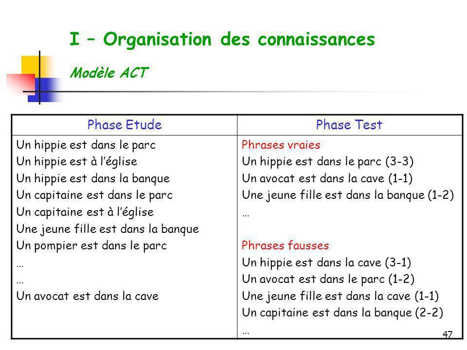 47 I – Organisation des connaissances Modèle ACT Phase EtudePhase Test Un hippie est dans le parc Un hippie est à léglise Un hippie est dans la banque