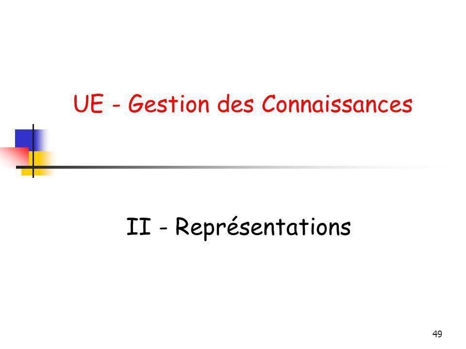 49 UE - Gestion des Connaissances II - Représentations