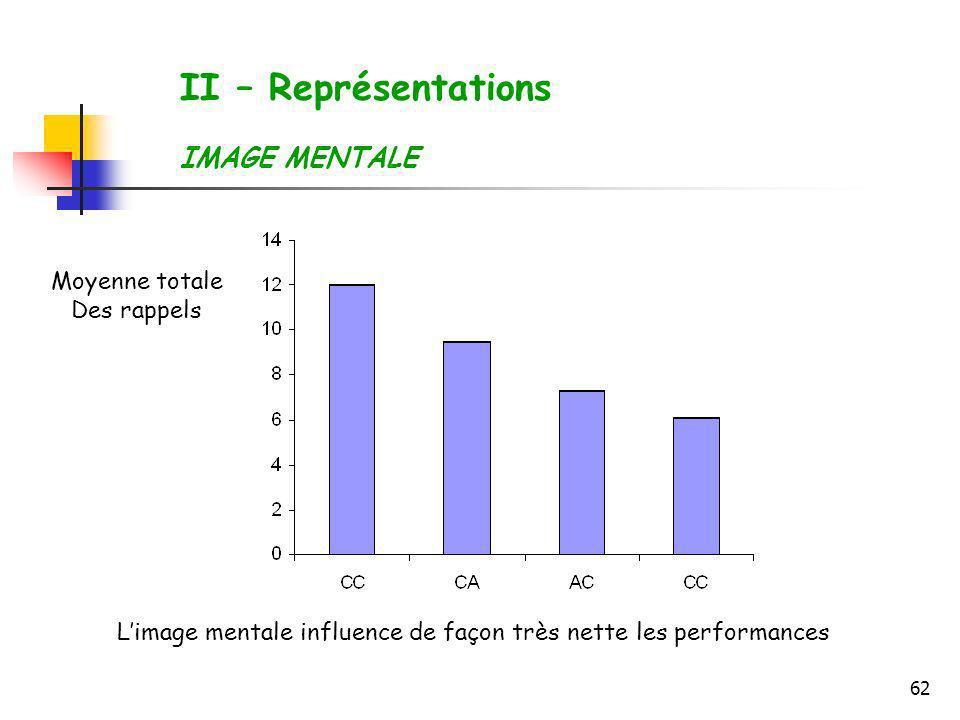 62 II – Représentations IMAGE MENTALE Moyenne totale Des rappels Limage mentale influence de façon très nette les performances