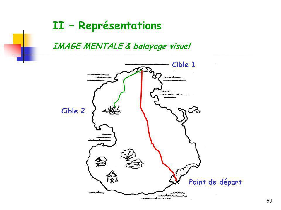 69 II – Représentations IMAGE MENTALE & balayage visuel Point de départ Cible 1 Cible 2