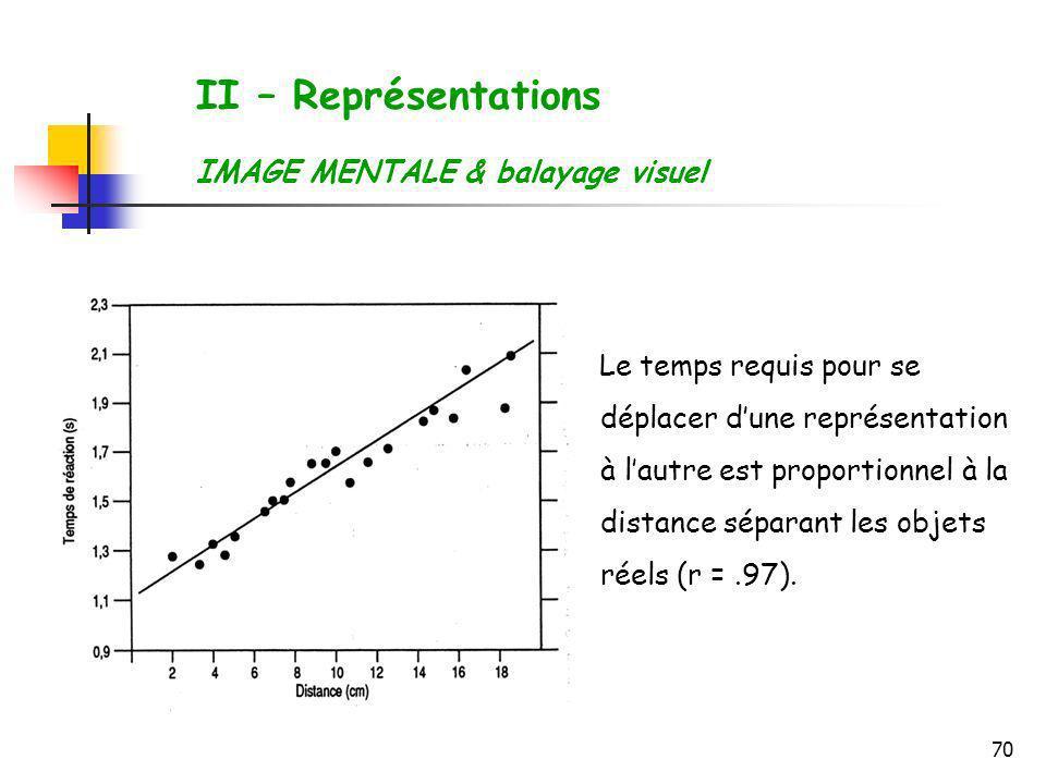 70 Le temps requis pour se déplacer dune représentation à lautre est proportionnel à la distance séparant les objets réels (r =.97). II – Représentati