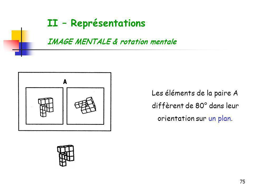 75 Les éléments de la paire A diffèrent de 80° dans leur orientation sur un plan. II – Représentations IMAGE MENTALE & rotation mentale
