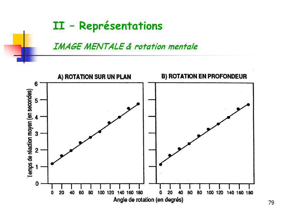 79 II – Représentations IMAGE MENTALE & rotation mentale
