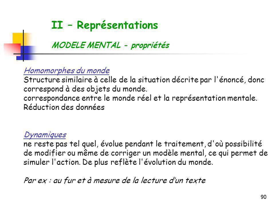 90 II – Représentations MODELE MENTAL - propriétés Homomorphes du monde Structure similaire à celle de la situation décrite par l'énoncé, donc corresp