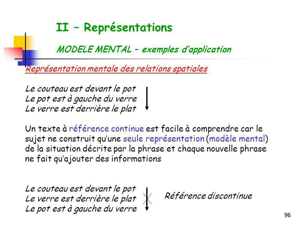 96 II – Représentations MODELE MENTAL – exemples dapplication Représentation mentale des relations spatiales Le couteau est devant le pot Le pot est à