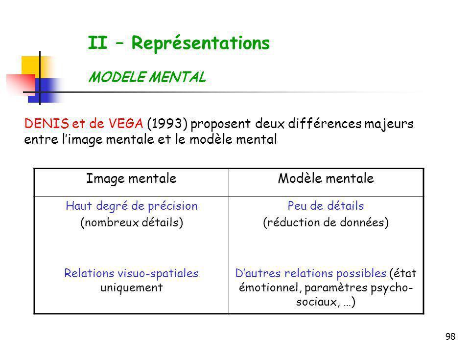 98 II – Représentations MODELE MENTAL DENIS et de VEGA (1993) proposent deux différences majeurs entre limage mentale et le modèle mental Image mental