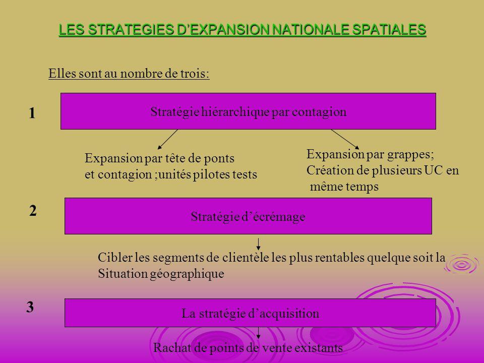LES STRATEGIES DEXPANSION NATIONALE SPATIALES Elles sont au nombre de trois: 1 Stratégie hiérarchique par contagion Expansion par tête de ponts et con