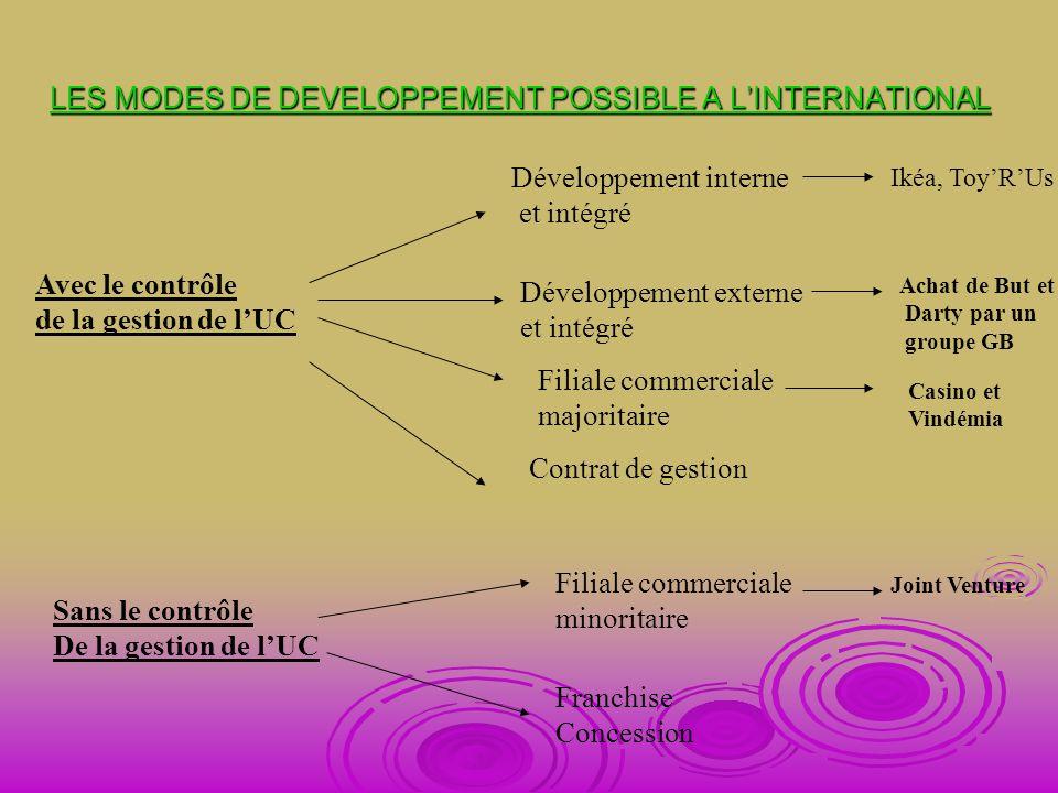 LES MODES DE DEVELOPPEMENT POSSIBLE A LINTERNATIONAL Avec le contrôle de la gestion de lUC Développement interne et intégré Ikéa, ToyRUs Développement