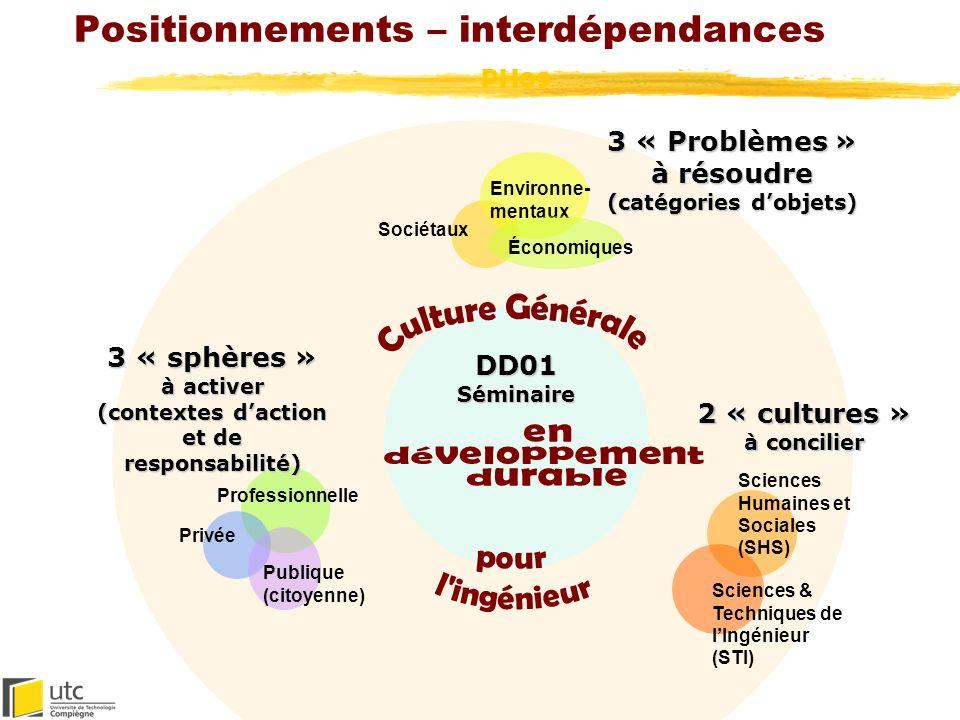 Interdépendances : triptyques et diptyques Sociétaux Économiques 3 « Problèmes » à résoudre (catégories dobjets) Environnementaux