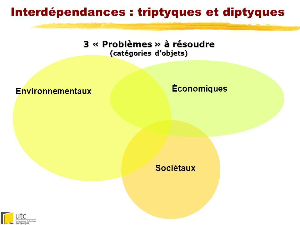 Interdépendances : triptyques et diptyques Sciences & Techniques de lIngénieur (STI) 2 « cultures » à concilier Sciences Humaines et Sociales (SHS)
