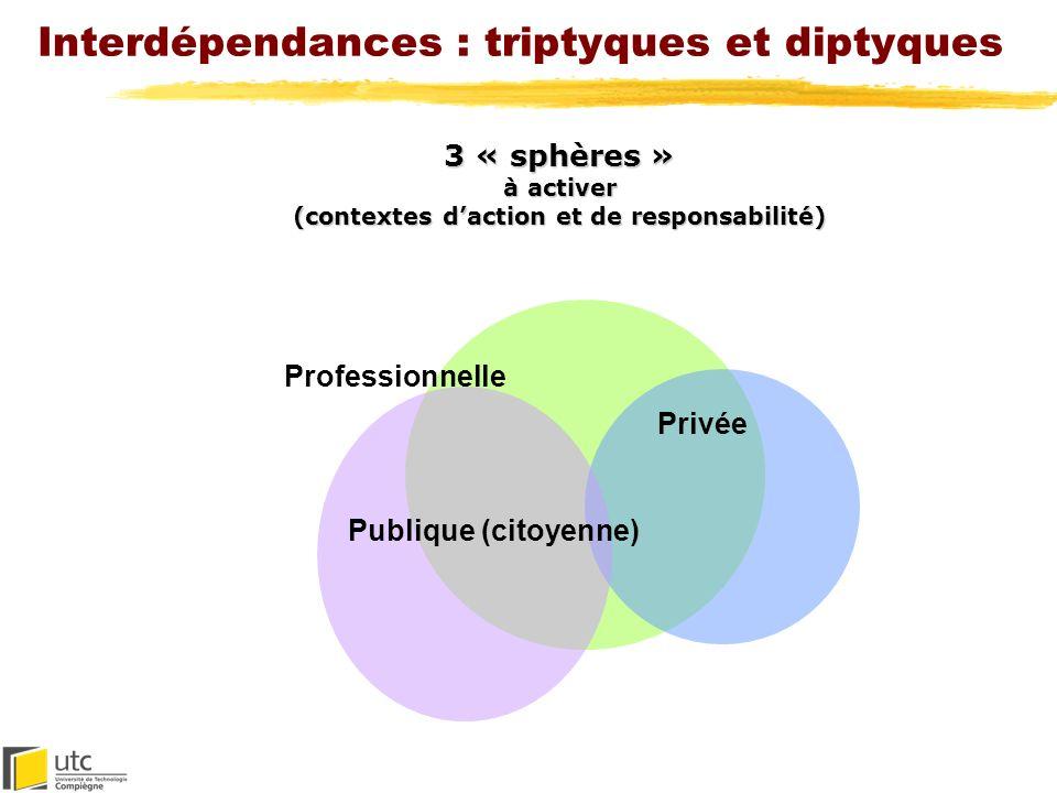 Interdépendances : triptyques et diptyques Professionnelle Privée Publique (citoyenne) 3 « sphères » à activer (contextes daction et de responsabilité
