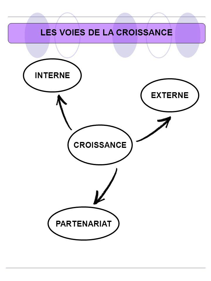 LES VOIES DE LA CROISSANCE INTERNE CROISSANCE EXTERNE PARTENARIAT