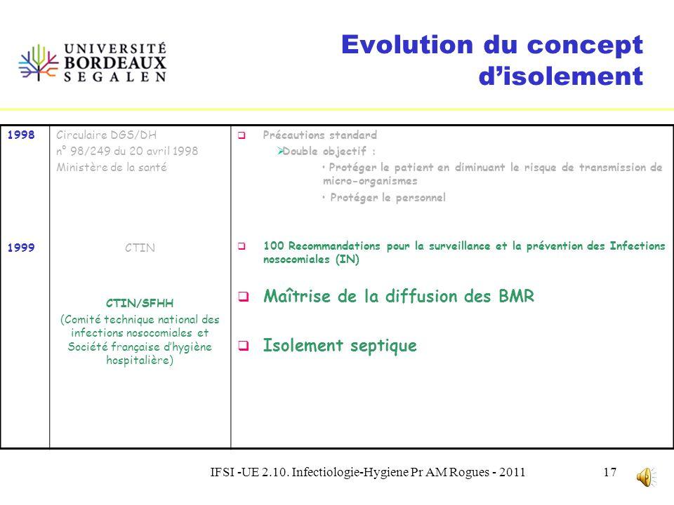 IFSI -UE 2.10. Infectiologie-Hygiene Pr AM Rogues - 201116 La place des précautions complémentaires Quel que soit la situation ou le statut infectieux