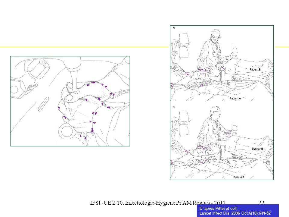 IFSI -UE 2.10. Infectiologie-Hygiene Pr AM Rogues - 201121 Pittet et al. Lancet Infect Dis 2006 Présence de microorganismes sur la peau du patient ou