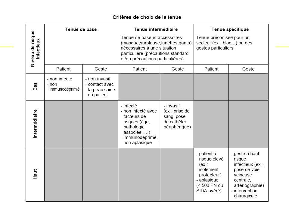 IFSI -UE 2.10.Infectiologie-Hygiene Pr AM Rogues - 201134 Les précautions « contact » Comment .