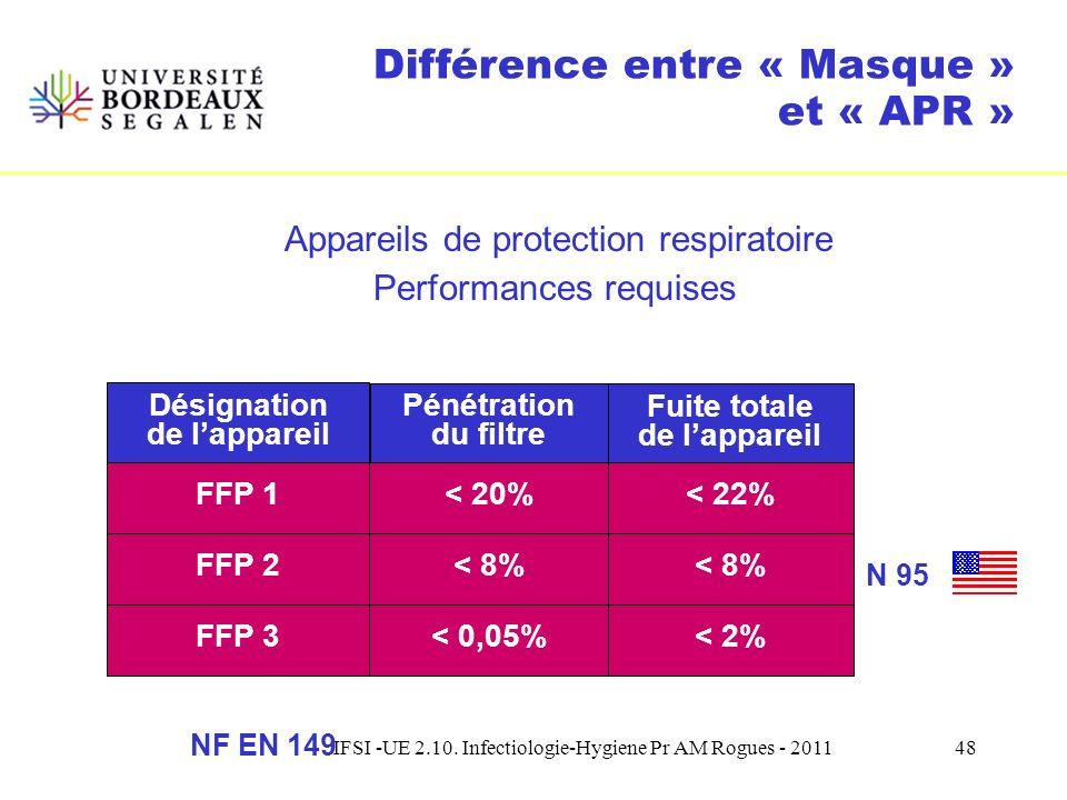 IFSI -UE 2.10. Infectiologie-Hygiene Pr AM Rogues - 201147 Différence entre « Masque » et « APR » Marquage présent sur lappareil avec - le numéro et l
