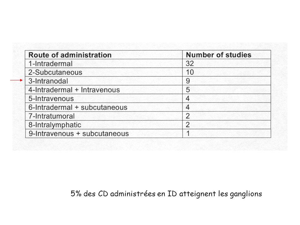 5% des CD administrées en ID atteignent les ganglions