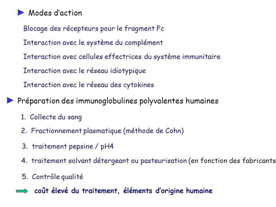 CI déficit en IgA allergie connue aux composés Effets secondaires myalgies, fièvres, frissons, céphalées, nausées, vomissements, élévations des transaminases, rashs…