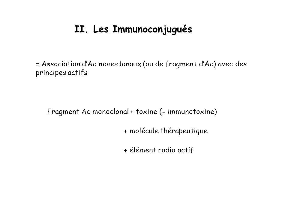 II. Les Immunoconjugués Fragment Ac monoclonal + toxine (= immunotoxine) + élément radio actif + molécule thérapeutique = Association dAc monoclonaux