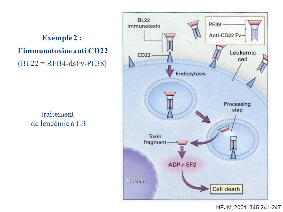 traitement de leucémie à LB NEJM, 2001, 345:241-247 Exemple 2 : limmunotoxine anti CD22 (BL22 = RFB4-dsFv-PE38)