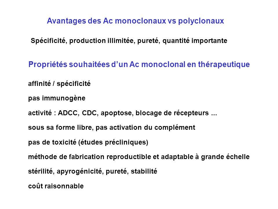 affinité / spécificité pas immunogène activité : ADCC, CDC, apoptose, blocage de récepteurs... sous sa forme libre, pas activation du complément pas d