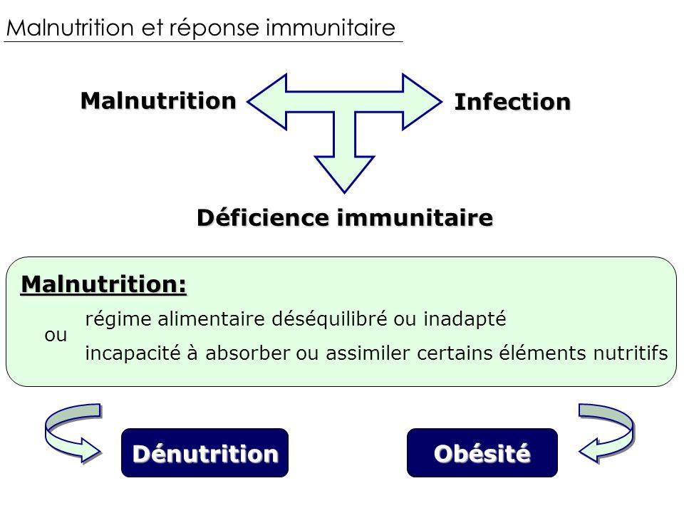 Malnutrition et réponse immunitaireMalnutrition Infection Déficience immunitaire Malnutrition: incapacité à absorber ou assimiler certains éléments nutritifs régime alimentaire déséquilibré ou inadapté Dénutrition Obésité ou