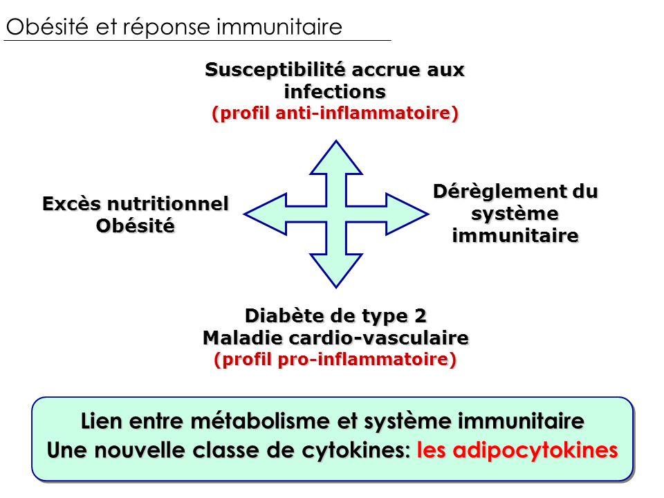 Obésité et réponse immunitaire Excès nutritionnel Obésité Dérèglement du système immunitaire Susceptibilité accrue aux infections (profil anti-inflammatoire) Diabète de type 2 Maladie cardio-vasculaire (profil pro-inflammatoire) Lien entre métabolisme et système immunitaire Une nouvelle classe de cytokines: les adipocytokines