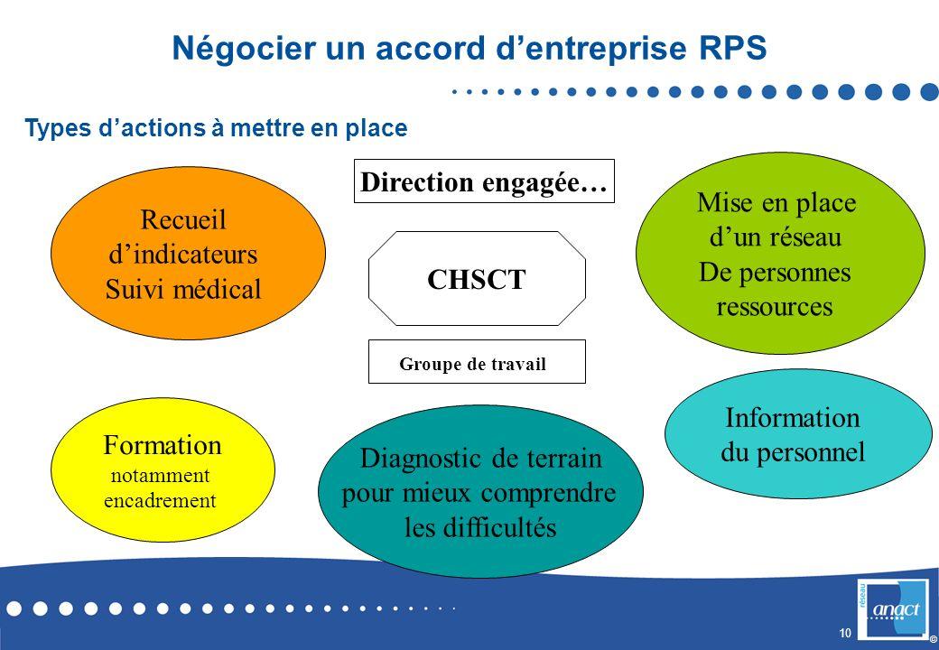 10 © Recueil dindicateurs Suivi médical Mise en place dun réseau De personnes ressources Formation notamment encadrement CHSCT Groupe de travail Infor