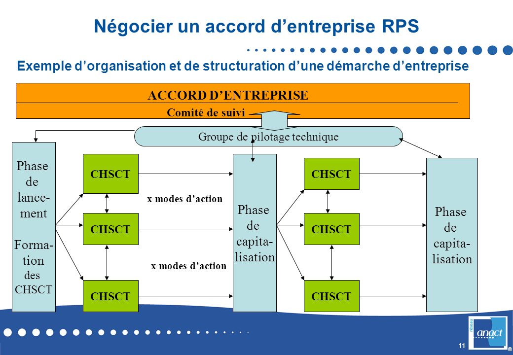 11 © Négocier un accord dentreprise RPS Phase de lance- ment Forma- tion des CHSCT Phase de capita- lisation CHSCT Phase de capita- lisation CHSCT Gro