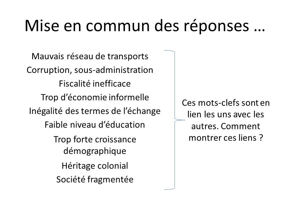 Mauvais réseau de transports Mise en commun des réponses … Corruption, sous-administration Fiscalité inefficace Trop déconomie informelle Inégalité de