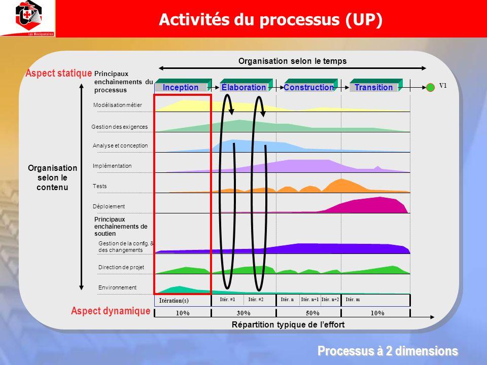 Activités du processus (UP) InceptionÉlaborationConstructionTransition Organisation selon le temps Organisation selon le contenu V1 Itération(s) Itér.