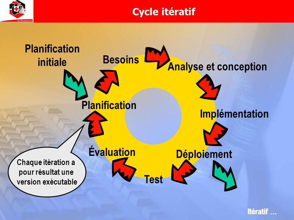 Analyse et conception Implémentation Test Évaluation Planification Besoins Planification initiale Déploiement Chaque itération a pour résultat une ver