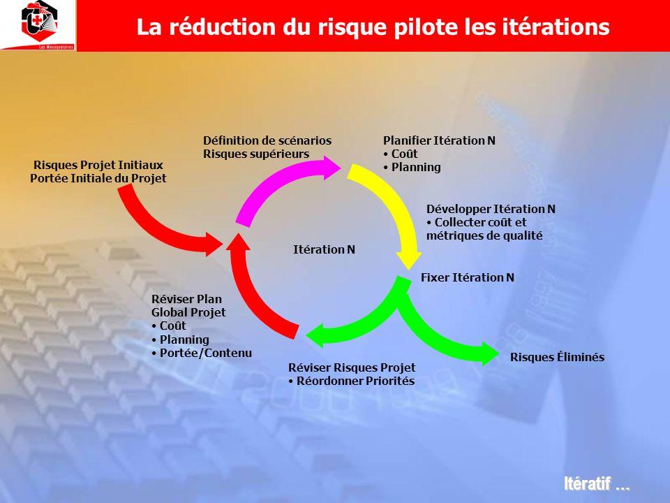La réduction du risque pilote les itérations Risques Projet Initiaux Portée Initiale du Projet Réviser Plan Global Projet Coût Planning Portée/Contenu