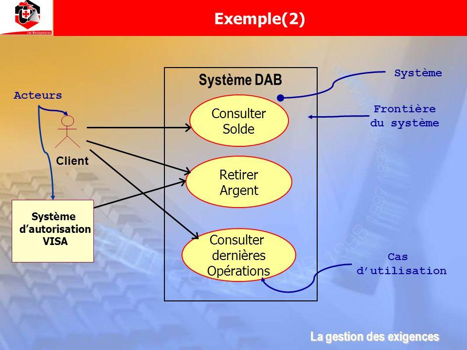 Système DAB Client Système Consulter Solde Retirer Argent Consulter dernières Opérations Cas dutilisation Acteurs Frontière du système Système dautori