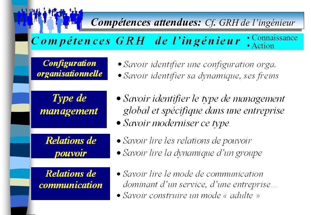 Compétences attendues: Cf. GRH de lingénieur Connaissance Action