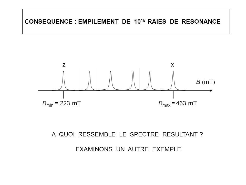 CONSEQUENCE : EMPILEMENT DE 10 15 RAIES DE RESONANCE B (mT) B max = 463 mTB min = 223 mT xz A QUOI RESSEMBLE LE SPECTRE RESULTANT ? EXAMINONS UN AUTRE