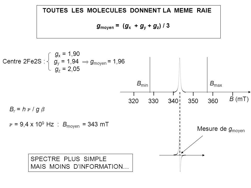 TOUTES LES MOLECULES DONNENT LA MEME RAIE g moyen = (g x + g y + g z ) / 3 g x = 1,90 Centre 2Fe2S : g y = 1,94 g moyen = 1,96 g z = 2,05 B r = h / g
