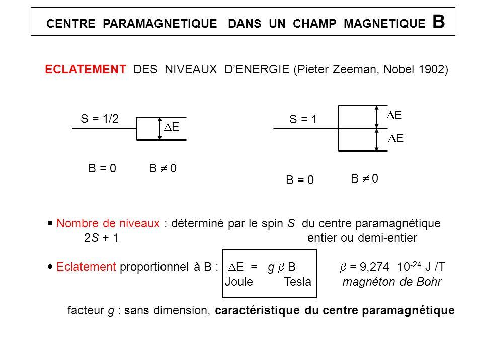 CENTRE PARAMAGNETIQUE DANS UN CHAMP MAGNETIQUE B ECLATEMENT DES NIVEAUX DENERGIE (Pieter Zeeman, Nobel 1902) B = 0 B 0 E E Nombre de niveaux : détermi